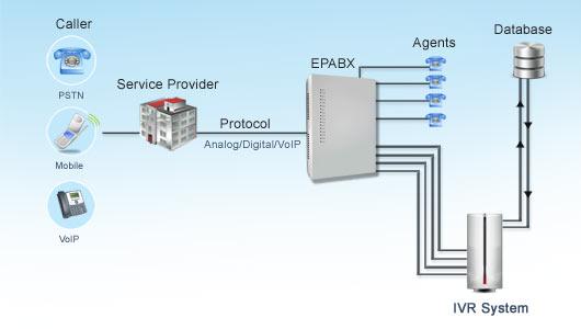 Xtend IVR Technical Diagram