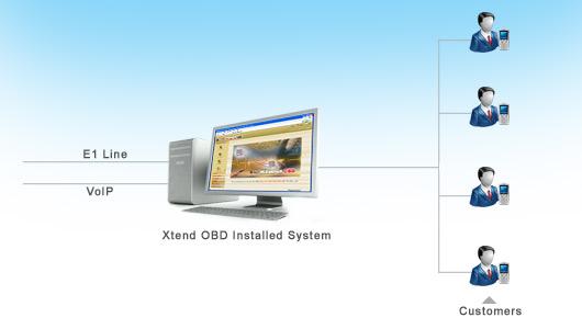 Xtend Outbound Dialer : Technical Diagram