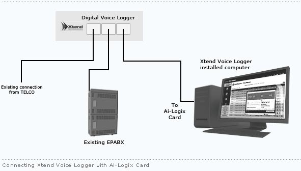 Connecting Xtend Voice Logger with Ai-Logix Card